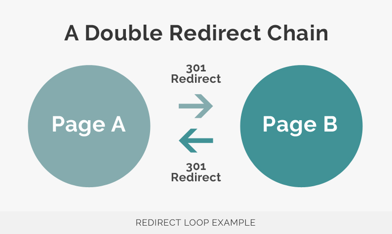 Redirect Loop Example